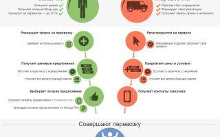 Список популярных служб доставки продуктов и товаров города омска на 2020 год