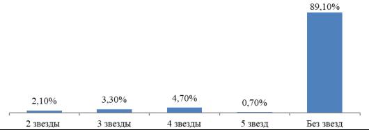 Рейтинг лучших гостиниц для животных в Ростове-на-Дону 2020