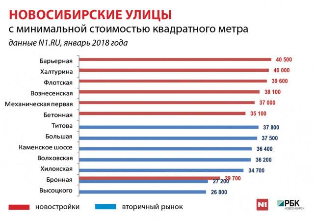 Самые надежные и популярные новосибирские агентства недвижимости 2020