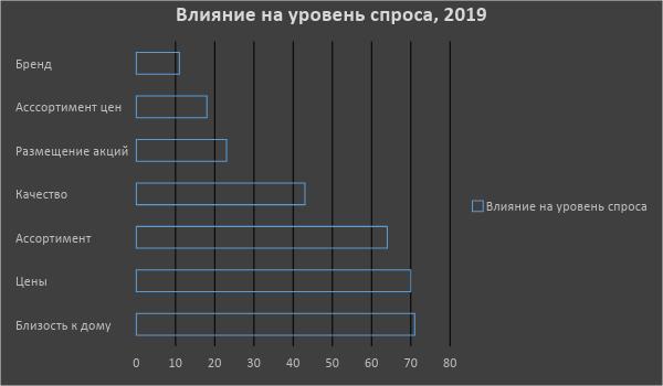 Рейтинг лучших служб доставки продуктов и товаров в Волгограде в 2020 году