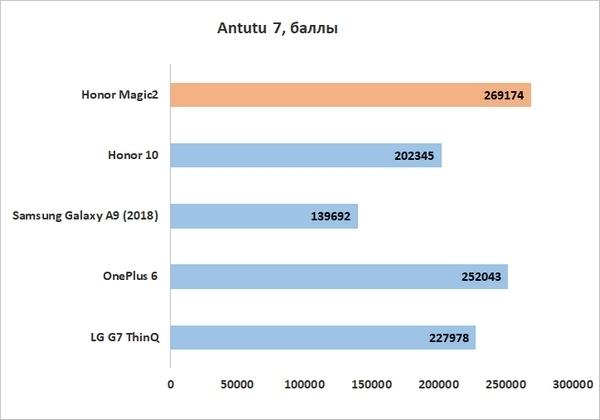 Смартфон huawei honor magic 2: параметры, плюсы и минусы