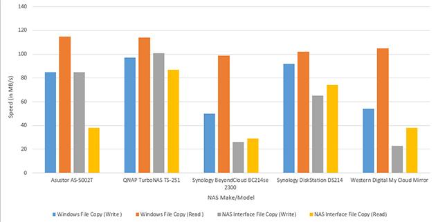 Рейтинг лучших и качественных сетевых накопителей (nas)