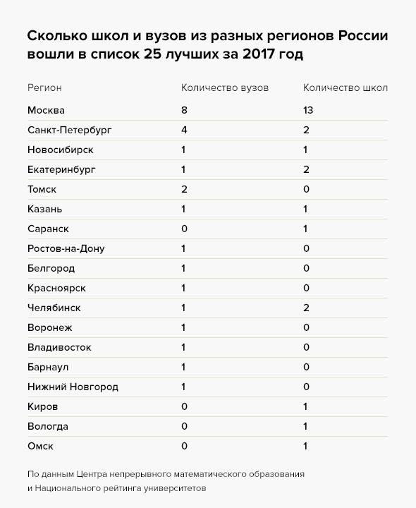 Рейтинг лучших музыкальных школ Перми в 2020 году. Обзор достоинств и недостатков