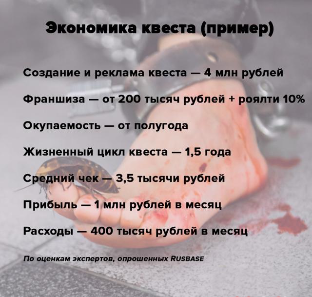 Рейтинг лучших квестов в Москве в 2020 году