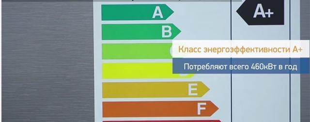 Хорошие и недорогие модели холодильников. Обзор бюджетных холодильников по цене до 40 000 рублей