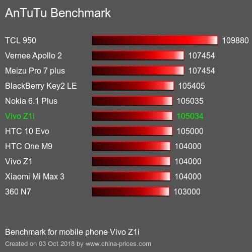 Смартфон vivo z1i - достоинства и недостатки. Технические характеристики смартфона vivo z1i, отзывы владельцев.