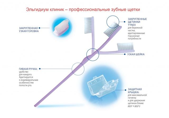 Список лучших монопучковых зубных щёток на 2020 год