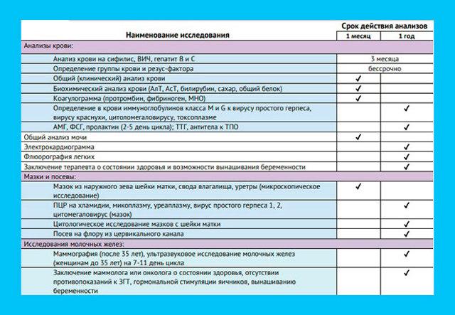 Рейтинг лучших клиник ЭКО Перми в 2020 году
