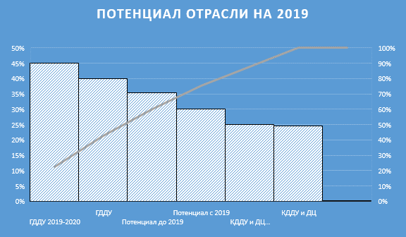 Рейтинг лучших компенсирующих детских садов Нижнего Новгорода в 2020 году. Достоинства и недостатки