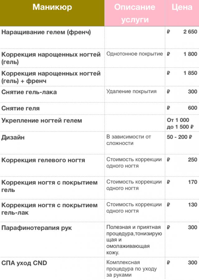 Рейтинг лучших салонов маникюра в Воронеже – процедуры, режим работы и средняя цена