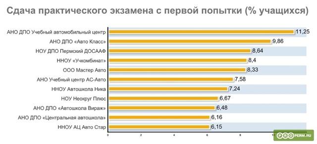 Рейтинг лучших автошкол в Перми 2020