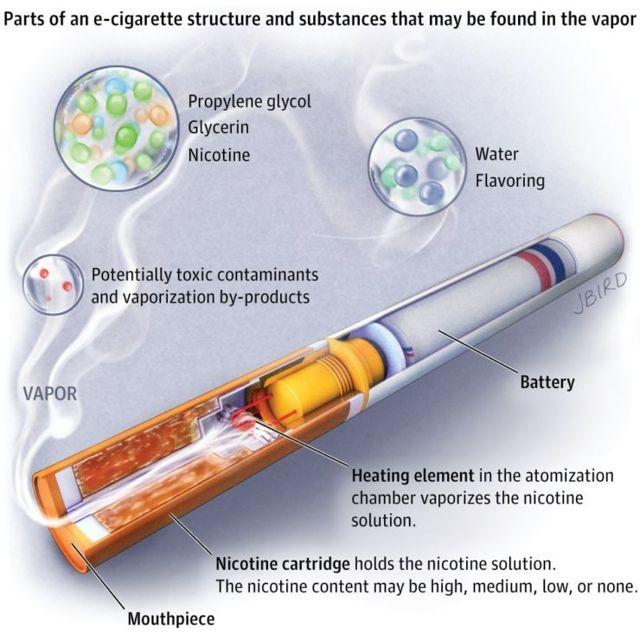 Рейтинг лучших электронных сигарет 2020 года